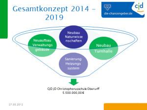 Gesamtkonzept Investitionen. Abb.: CJD Oberurff
