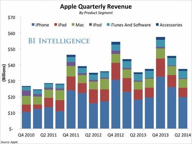 Entwicklung der Apple-Quartalszahlen. Grafik: Apple/Twitter