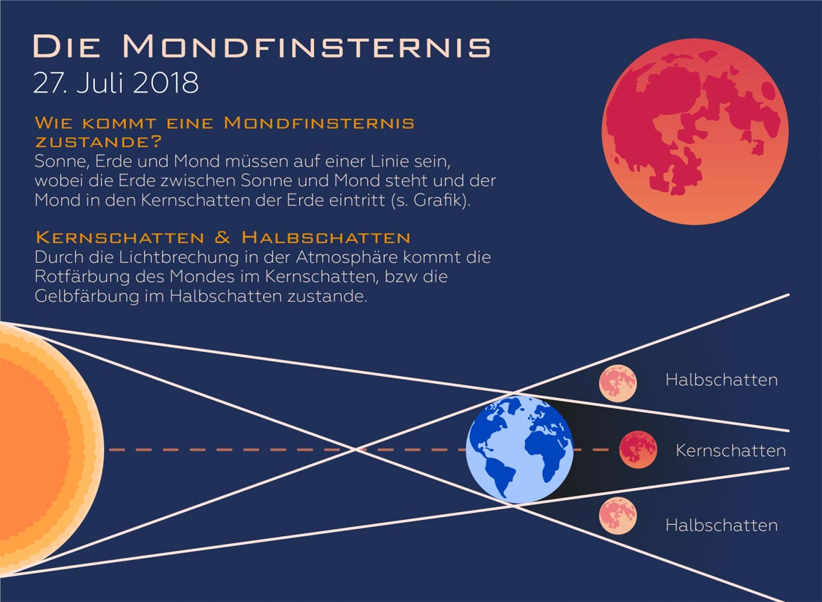 Rote Mondfinsternis